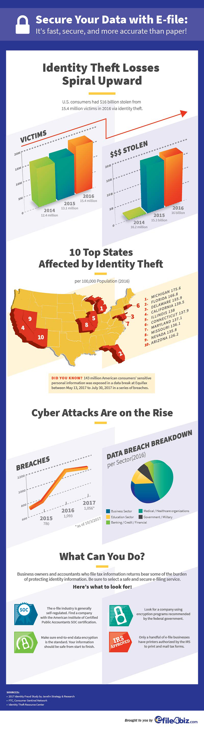 E-file Security and Safety Infographic