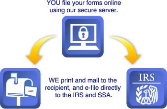 File your 1099 forms online to our secure server We then print and mail to the recipient and e-file directly to the IRS.
